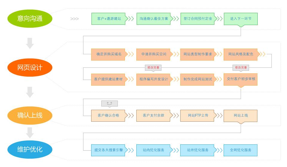 遨游建站流程图